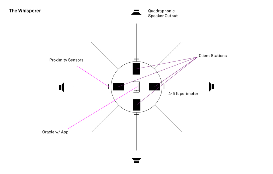 Quadraphonic Whispering Station diagram
